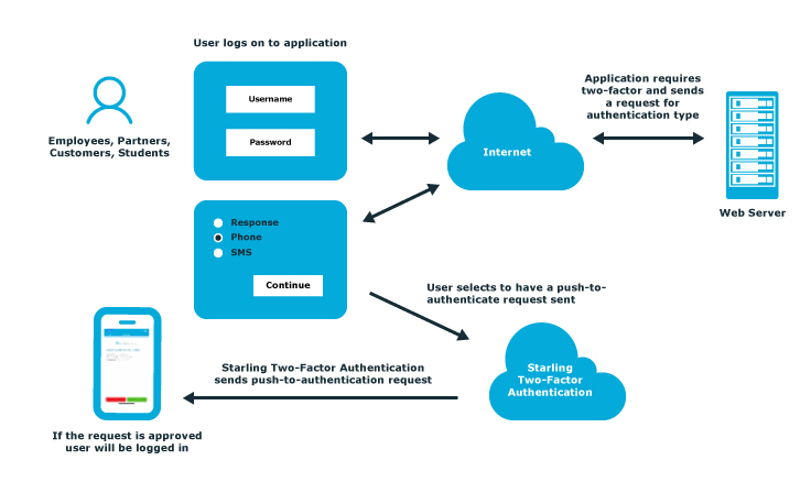 Starling Two-Factor Authentication
