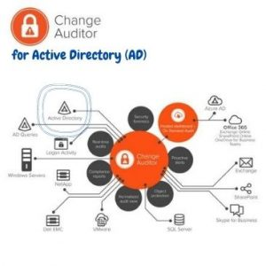 Change Auditor for Active Directory (AD) (ADM-Adria).
