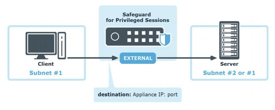 Safeguard for Privileged Sessions (privilegirane seje)